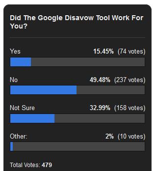 Результат опитування
