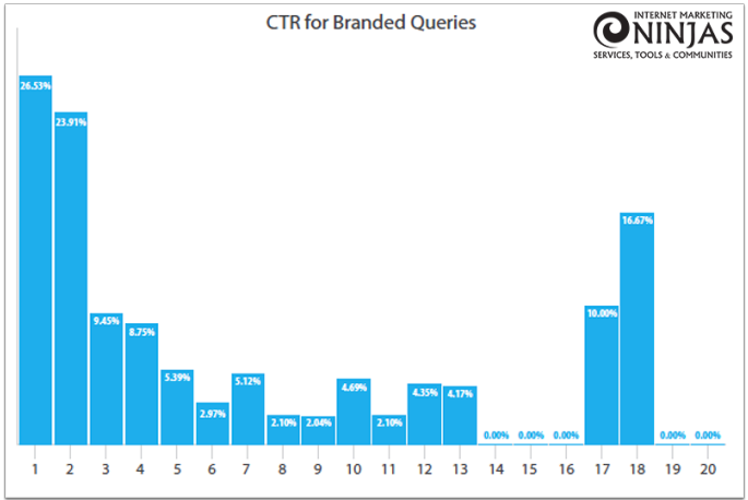 CTR for Branded Queries